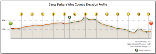 elevation profile Santa Barbara Wine Country